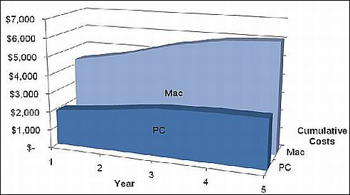 mac-pc-cumulative-costs