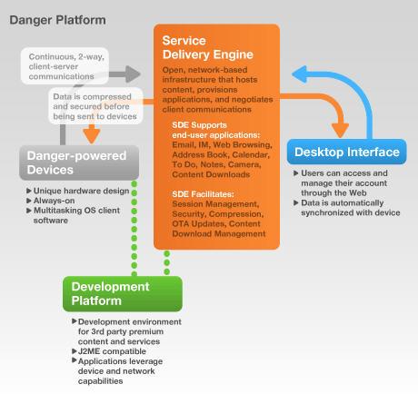 """Ja, wo fließen sie denn? Schema der Danger-Plattform und ihrer """"Service Delivery Engine"""": Weitere Informationen gibt Microsoft / Danger nicht preis."""