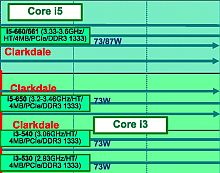 Intel Roadmap 2010