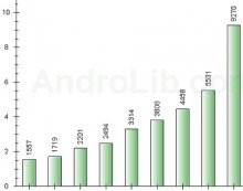 Neue Anwendungen und Spiele für Android in den Monaten Juli 2009 - März 2010