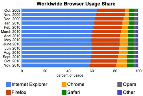 Browser Usage Worldwide November 2010