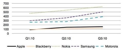 Smartphone-Umsätze in China nach Herstellern (in US-Dollar)
