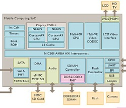 ARM Mobile Computing Diagramm