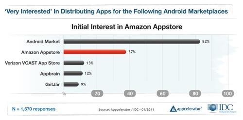 Android-Entwickler für mehr App Stores