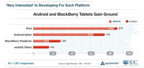 Entwickler steigen auf Android-Tablets ein
