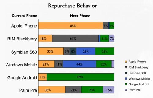Smartphone-Plattform Neukauf