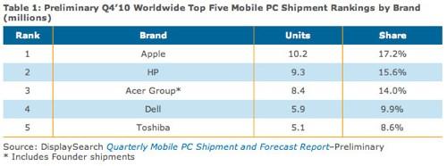 Mobile Computer Stückzahlen 4. Quartal 1010