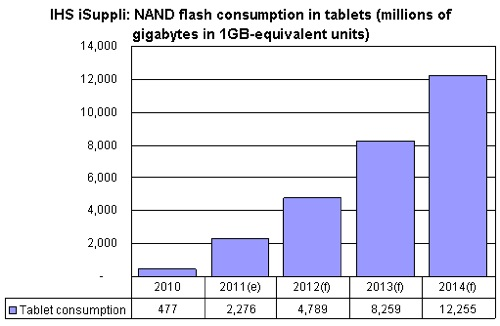 Tablets NAND Flash 2011