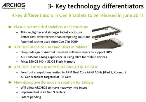 Archos Tablet Technologien